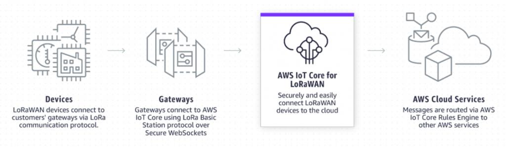 AWS IoT Core for LoRaWAN