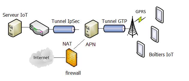 réseau privé de données